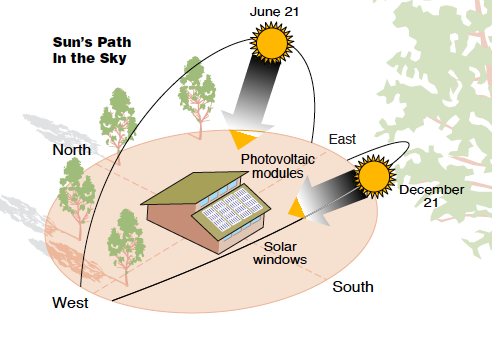 Solarium Sun Path on Understanding Pv Diagrams